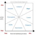 Modelo del flujo Mihaly Csíkszentmihályi
